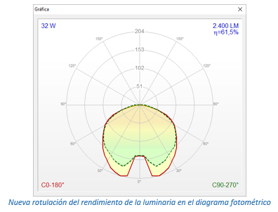 Datos del rendimiento en el diagrama fotométrico