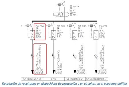 Rotulación de protecciones y circuitos en el esquema unifilar