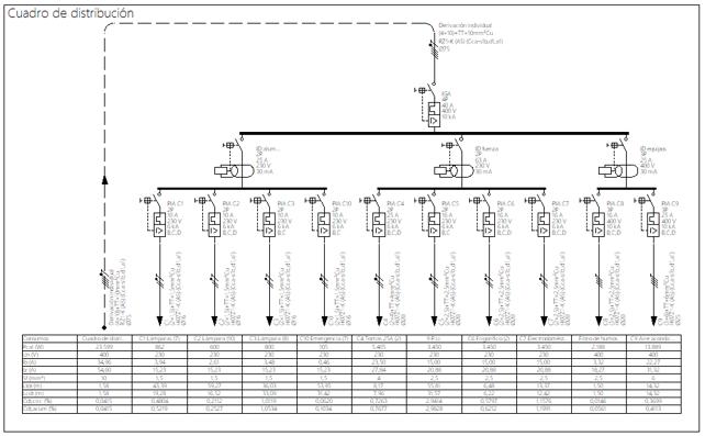 Esquema unifilar de un cuadro de distribución generado automáticamente con BTwin