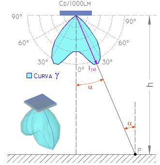 Cálculo Iluminancias