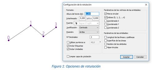 Configuración de la rotulación