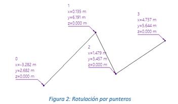 Rotulación por punteros