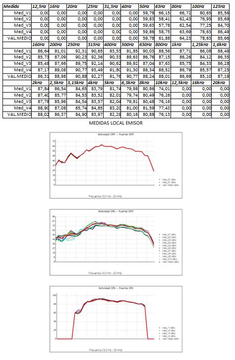 Listado de registros de la medición