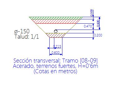Perfil transversal