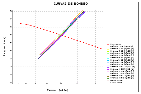 Curvas de bombeo en formato semiexponencial