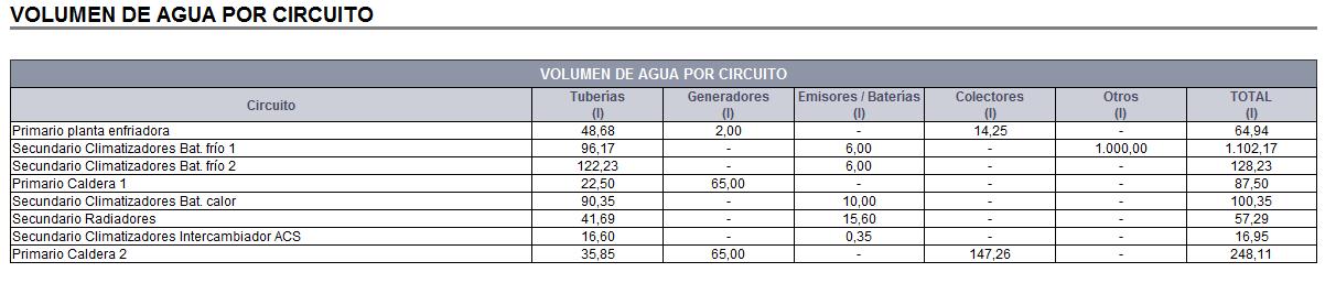 Listado Volumen de agua por circuito