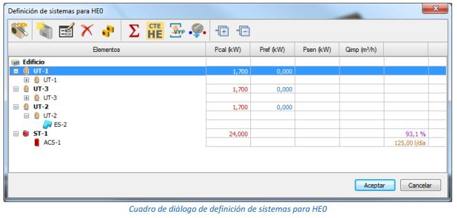 Definición de sistemas para HE0