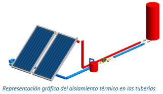 Representación gráfica del aislamiento térmico en las tuberías