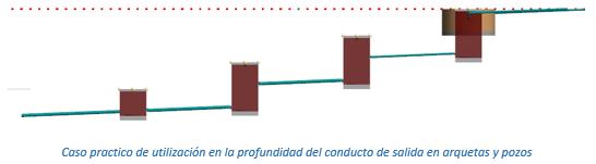 Caso practico de utilización en la profundidad del conducto de salida en arquetas y pozos