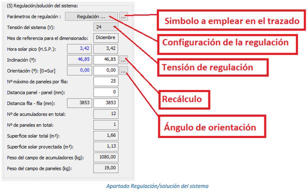 Apartado Regulación/solución del sistema