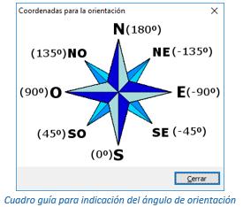 Cuadro guía para indicación del ángulo de orientación