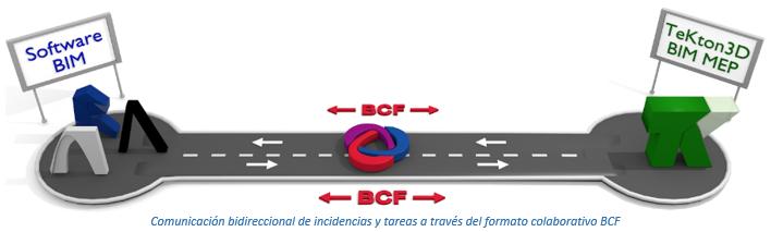 Comunicación bidireccional de incidencias y tareas a través del formato colaborativo BCF