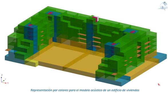 Representación por colores para el modelo acústico de un edificio de viviendas