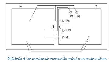 Definición de los caminos de transmisión acústica entre dos recintos