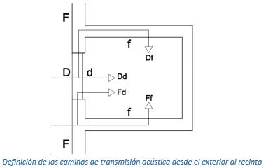Definición de los caminos de transmisión acústica desde el exterior al recinto