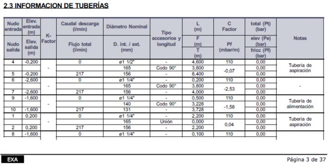 Fragmento del informe con los detalles del cálculo de tuberías