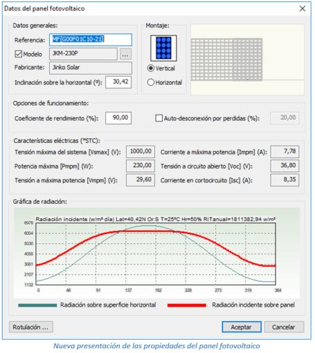 Nueva representación de las propiedades del panel fotovoltaico