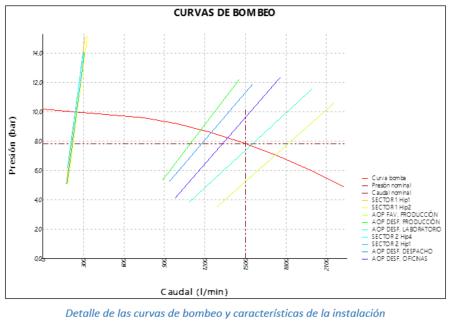 Detalle de las curvas de bombeo y características de la instalación