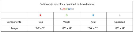 Codificación del color y nivel de opacidad