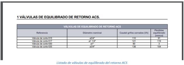 Listado de válvulas de equilibrado del retorno ACS