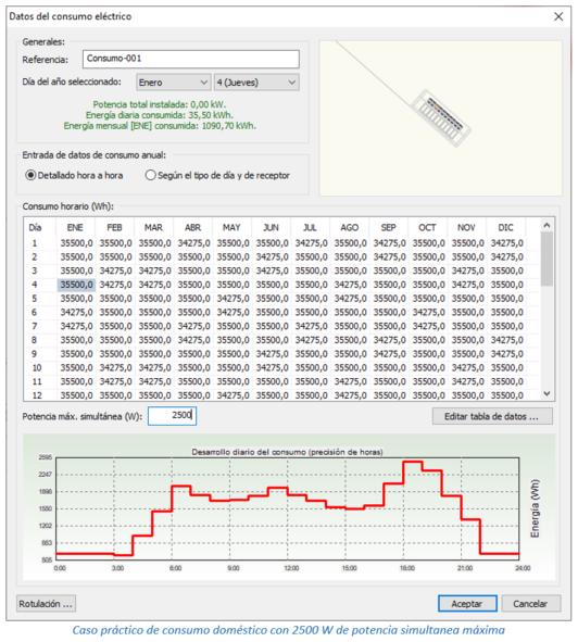 Caso práctico de consumo doméstico con 2500 W de potencia simultanea máxima