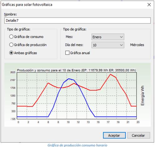 Gráfica de producción consumo horario