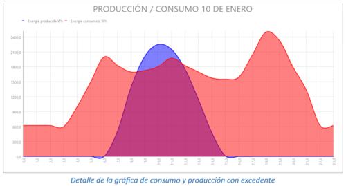 Detalle de la gráfica de consumo y producción con excedente