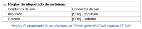 """Reglas de etiquetado de los sistemas en """"Datos generales"""" del capítulo TK-DAC"""