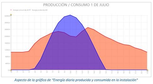 """Aspecto de la gráfica de """"Energía diaria producida y consumida en la instalación"""""""