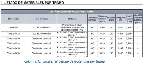 Columna longitud en el listado de materiales por tramo