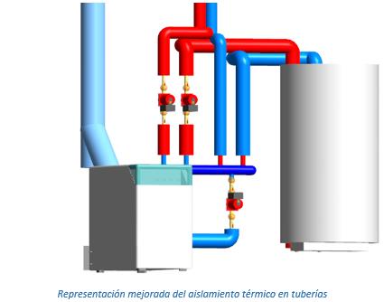 Representación mejorada del aislamiento térmico en tuberías
