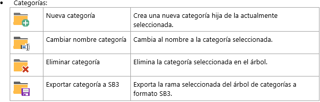 Opciones gestión de categorías