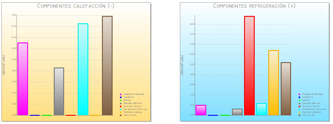 Análisis de componentes térmicos