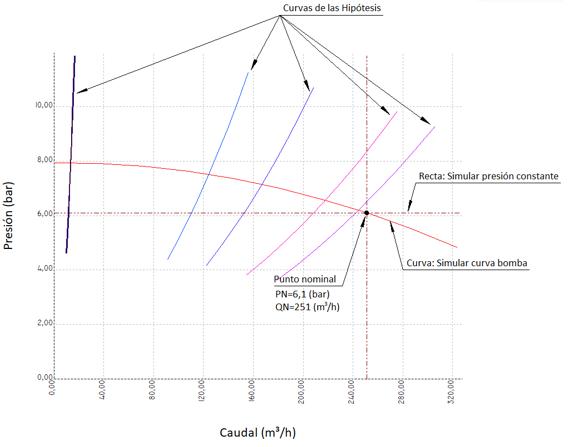 Grafica Presión Caudal